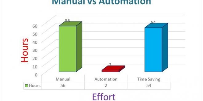 the benefits of automation javabooks scenario It also demonstrates an interoperability scenario with non-java based web services and the benefits of using these services with example illustrations showing how to.