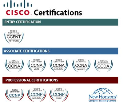 Cisco Certified Courses Training And Benefits For It Professionals ...