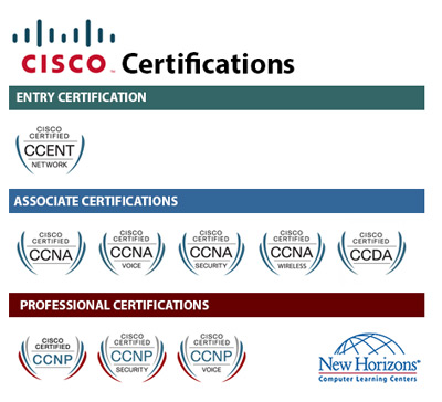 cisco-certified-courses-training-and-benefits-for-it-professionals