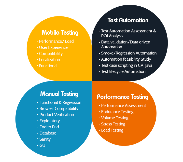 compatibility-tests-in-web-development-qa-testing-services-canada