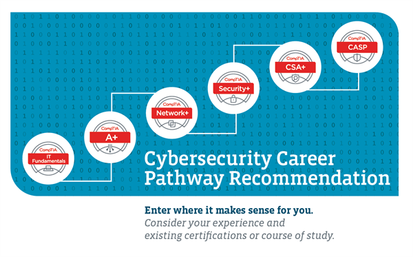 comptia-security-certification-why-so-important-for-your-career