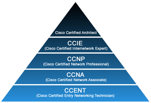 how-peoplae-can-beacome-cisco-network-expert