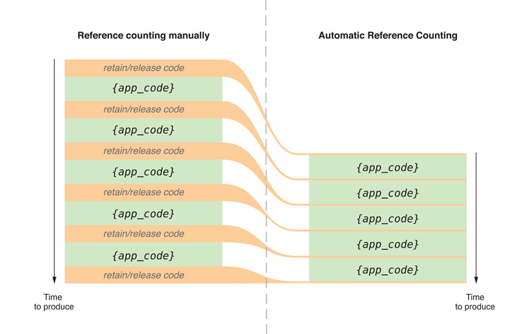 ios-programming-managing-memory-with-arc