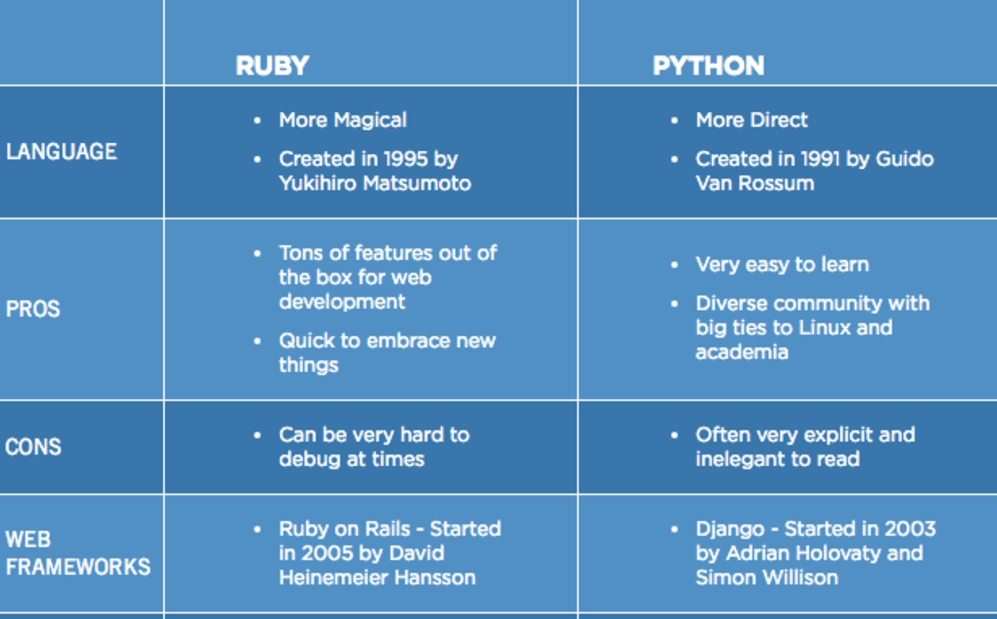 is-python-more-popular-than-ruby