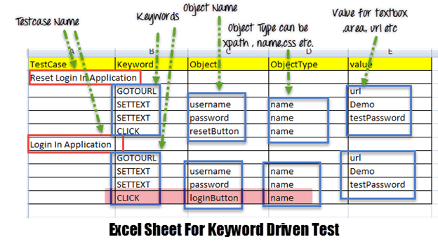keyword-driven-testing-in-selenium-and-its-advantages