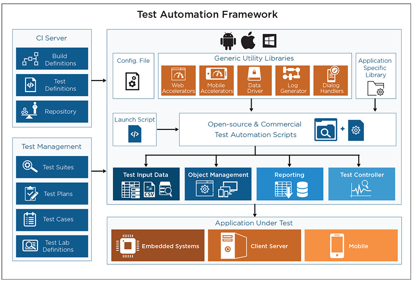 most-effective-method-to-assemble-selenium-based-test-automation