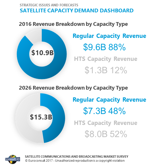 satellite-communications-and-new-business-opportunities