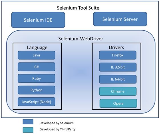 selenium-for-automated-website-testing