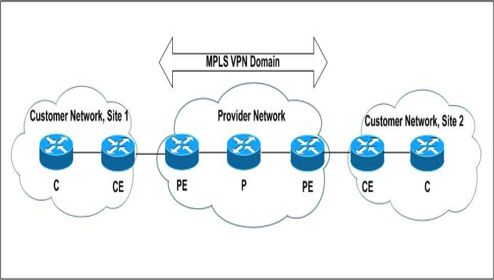 the-importance-of-mpls-vpn-training-for-network-professionals