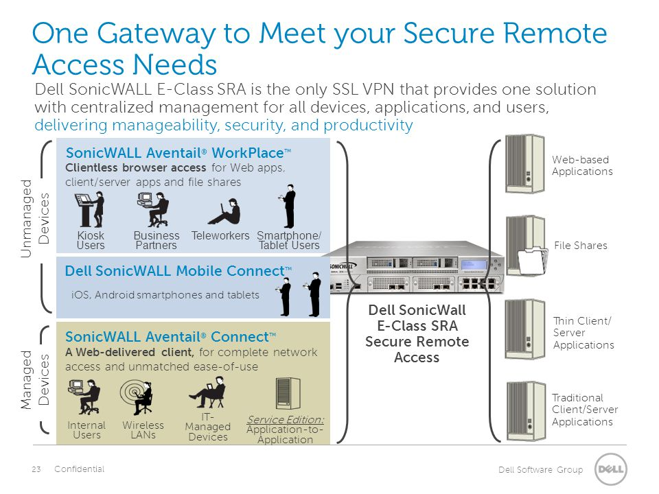 use-dell-sonicwall-vpn-based-wireless-solutions-to-secure-your-network