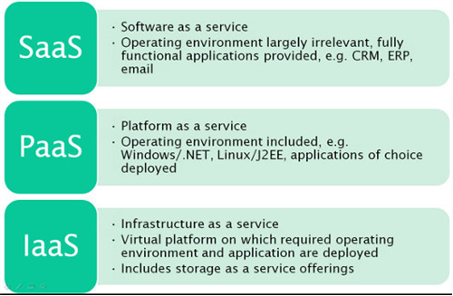 what-are-the-differences-between-iaas-paas-and-saas